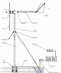 Air Whisper 500 - 3kW Wind Turbine - No Tower