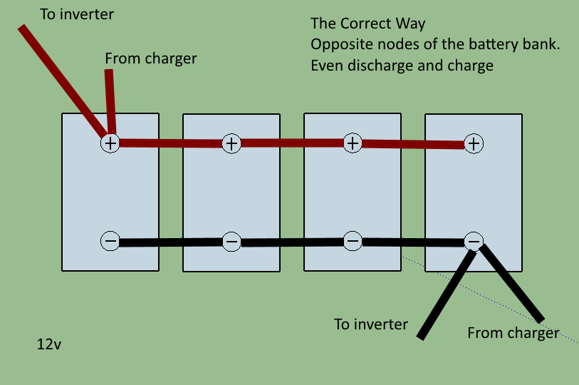 Correct Battery Configurations on a Renewable Energy System