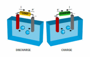 Solar Battery Buying Basics Image