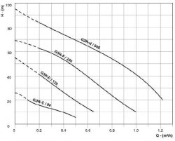CRI - G3 - Solar Pump Range Flow Chart