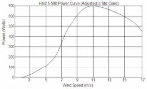 Wind Turbine Power Curve Graph