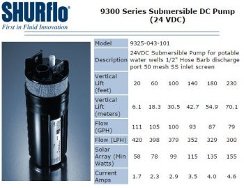 Shurflo 9325 Lift Curve